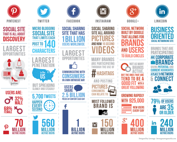 Social Media Comparison Infographic in Words